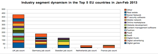 Industry segment dynamism in the Top 5 EU countries in Jan-Feb 2013