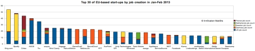 Top 30 EU start-ups by job creation