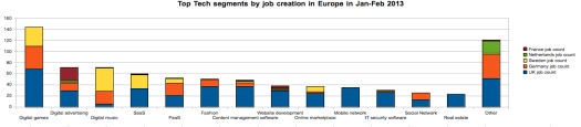 Top Tech segments by job creation in Europe in Jan-Feb 2013
