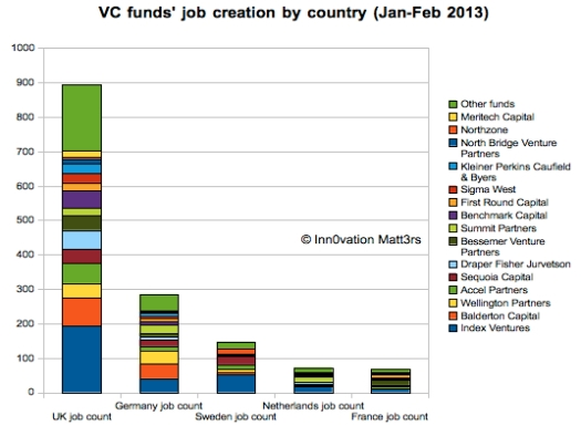 VC job creation_2